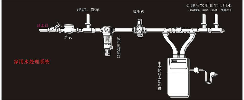霍尼韦尔净水系统