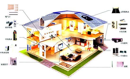 作为智能家居不可或缺的组成部分家庭安防系统也将像家庭房屋装修一样